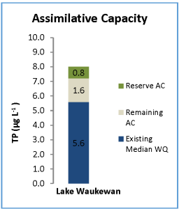 Assimilative Capacity Analysis for Total Phosphorus for Lake Waukewan