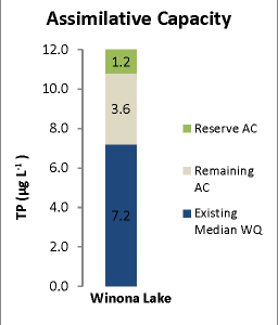 Assimilative Capacity analysis for total phosphorus for Winona Lake