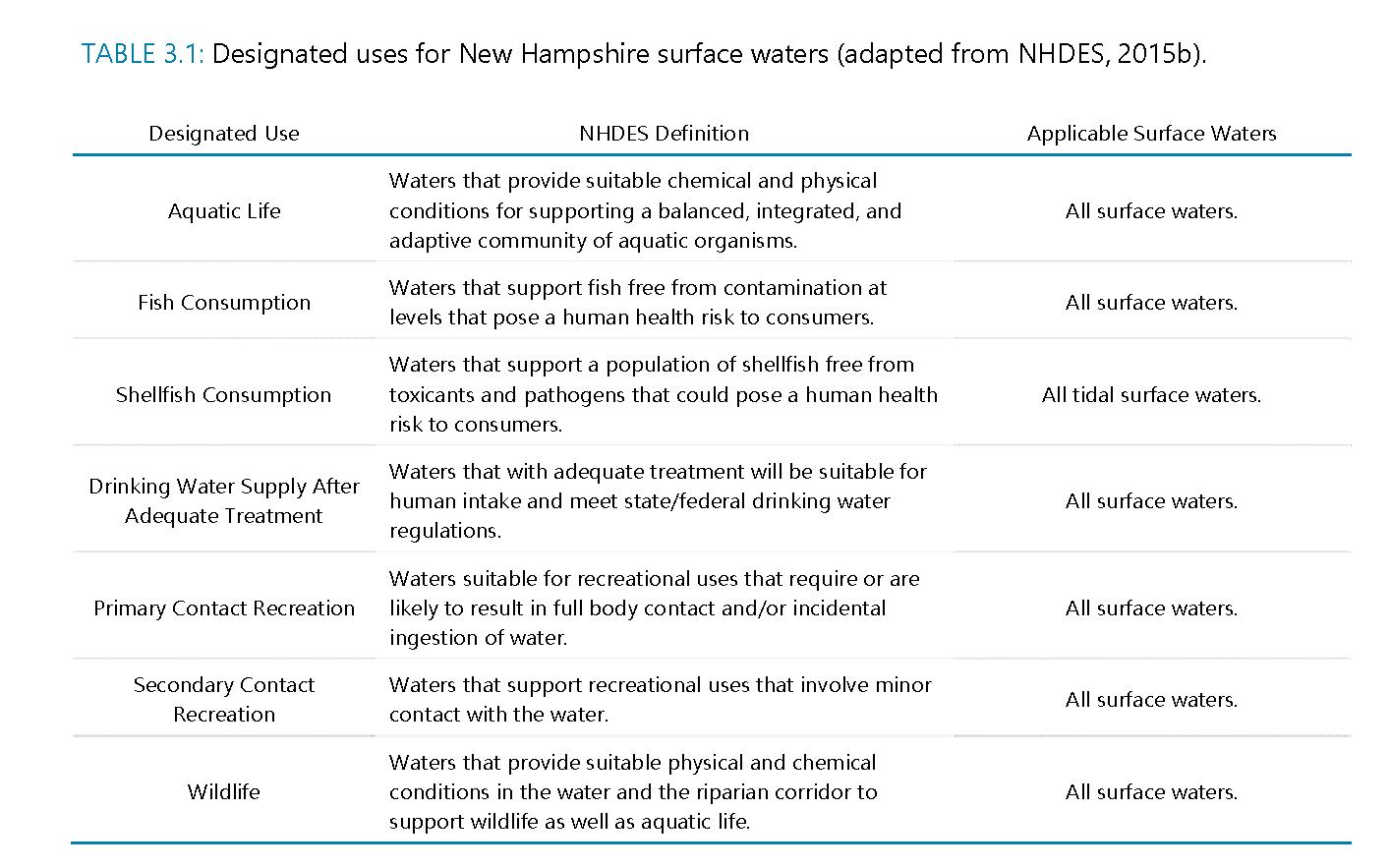 Assessment of Water Quality « Lake Winnipesaukee Gateway Plan 3